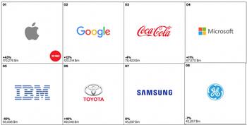2016世界ブランド価値ランキング