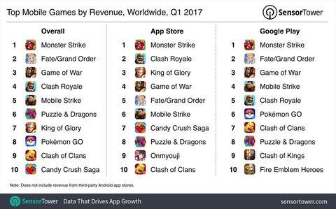 『Fate/Grand Order』日本からの収益のみでスマホゲー売上世界2位になる