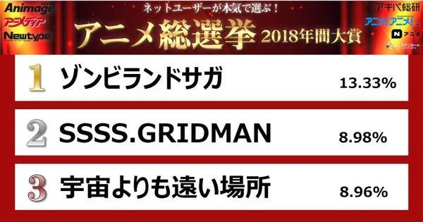 【2018年アニメ総選挙】 「ゾンビランドサガ」が大賞を獲得 みんな好きな作品を振り返ってみよう