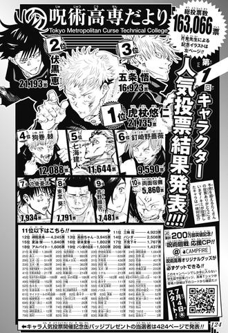 a72114b9 s - 【呪術廻戦】真人 人気投票25位