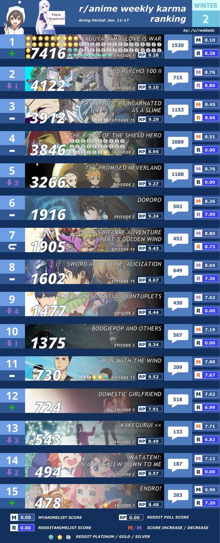 外人が選ぶ2019年冬アニメランキングTOP15 1位はなんとかぐや様!!