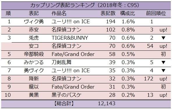 2018年冬コミケ(C95)での腐女子さんの人気カップリング傾向、昔の作品が多すぎるww