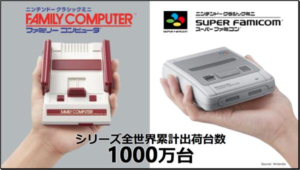 【朗報】ファミコンミニシリーズ、1000万台突破 無事爆売れする