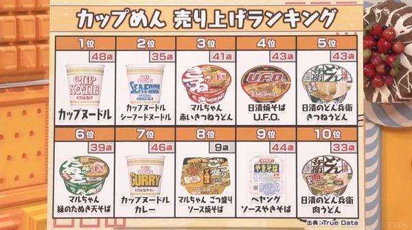 カップめんの売上ランキングが発表される 3位:マルちゃん赤いきつねうどん 2位:カップヌードルシーフード 1位は…