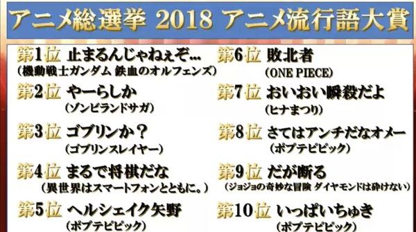 アニメ総選挙2018流行語大賞、止まるんじゃねぇぞ...や敗北者が選ばれてしまうwww