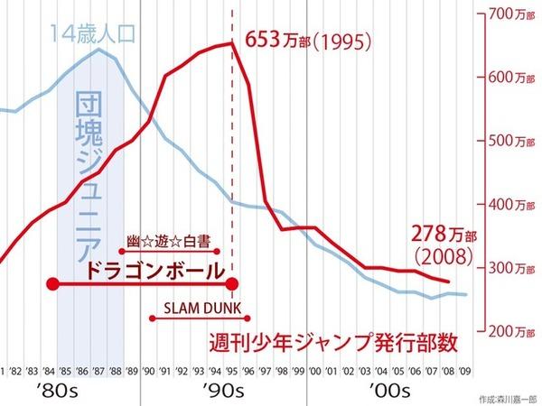 【悲報】週刊少年ジャンプ、発行部数が全盛期の半分以下にまで落ち込んでしまう