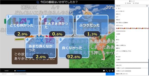 【速報】『けものフレンズ2』一挙放送のアンケート結果 とても良かった2.9% 作品の外側で視聴者たちが盛り上がる