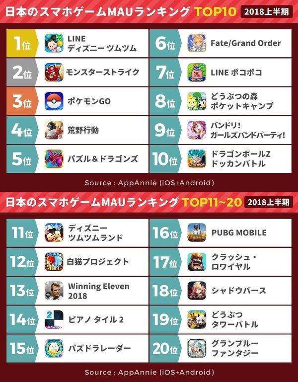 日本人のソシャゲ利用者数ランキング、1位はFGOかと思ったら意外なゲームだった