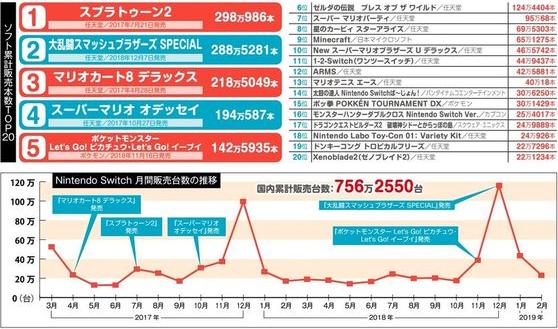【画像】ニンテンドースイッチの売上グラフ、凄いことになる