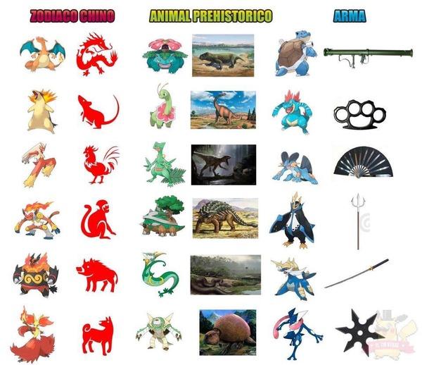【画像】外人「ポケモン御三家最終進化の元ネタは十二支と恐竜と武器」