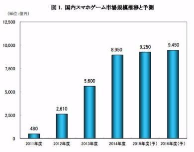 【朗報】ソシャゲ市場、1兆円越えを達成する