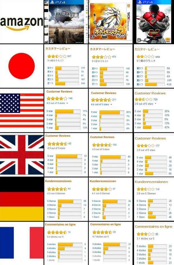 人気ゲームのアマゾンレビュー比較したら日本が他の国に比べてネガティブレビューが多かった