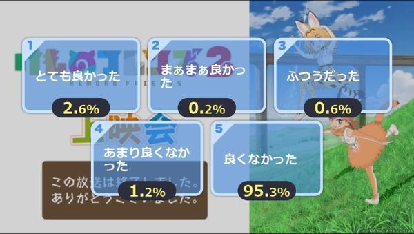 遊戯王アークファイブはなぜけものフレンズ2に敗北したのか?【榊遊矢】