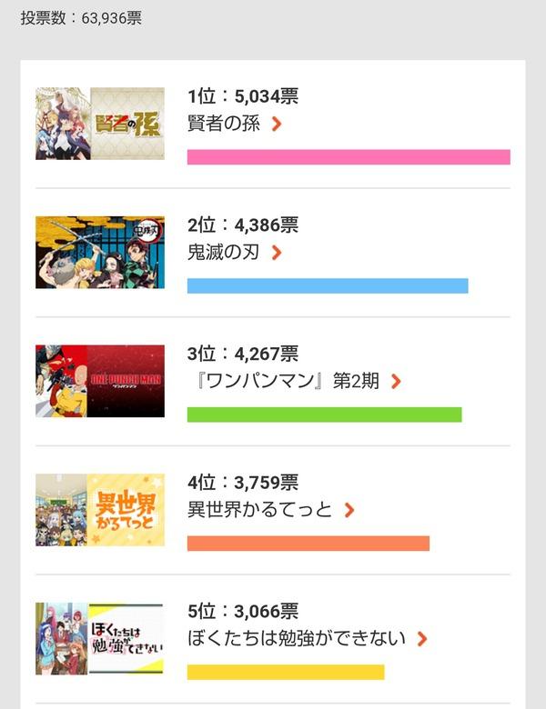 【朗報】今季アニメの1番人気、まさかの作品になる