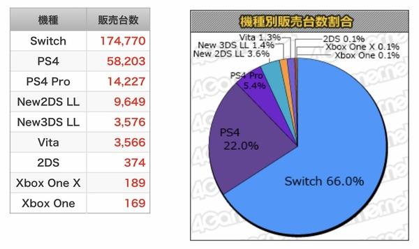 【朗報】ニンテンドースイッチ、wiiの売上販売台数を突破する
