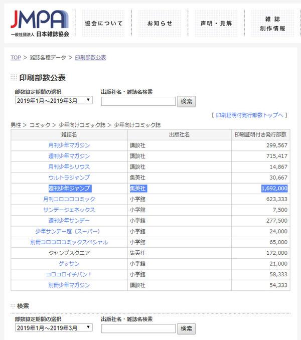 【悲報】週刊少年ジャンプさん、170万部を切ってしまう...