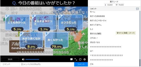 アニメ『けものフレンズ2』10話のアンケート結果が発表 9話からV字回復する