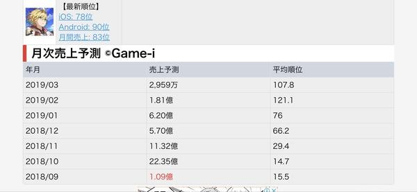 Cygames×任天堂のソシャゲ『ドラガリアロスト』、売上がガタ落ちする