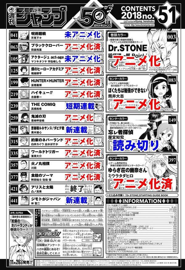 【朗報】少年ジャンプ連載作品の殆どがアニメ化される