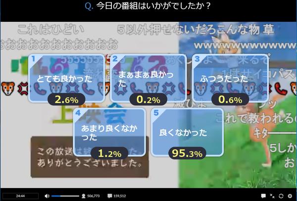 『けものフレンズ2』12話 アンケート結果『とても良かった2.6%』 アークファイブ榊遊矢超えを達成する