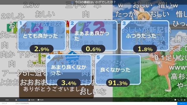 【悲報】『けものフレンズ2』11話のアンケート結果が2.9% 9話より評価が下がる…