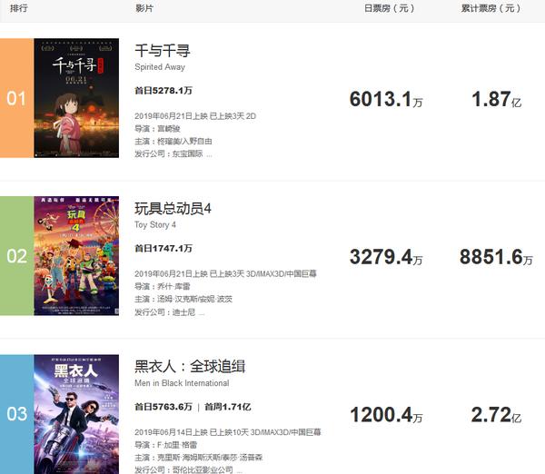 中国で公開された千と千尋の神隠し、たった3日間で30億の興行収入を達成