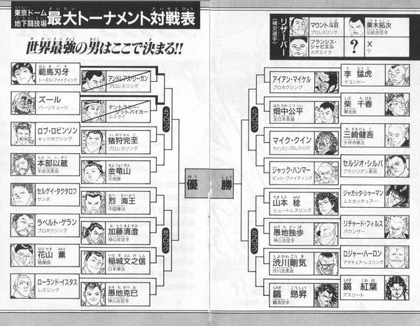 当時の刃牙地下闘技場最大トーナメント、誰が勝つか予測できていたやついる?