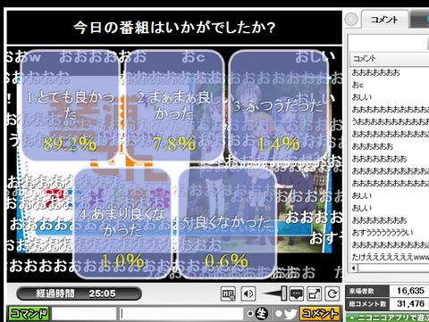 【琴浦さん】ニコ生でのアンケのとてもよかったが89.2%で今期最高値!