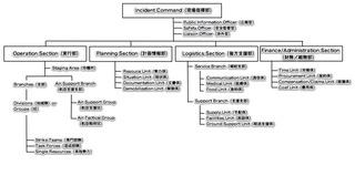 ICS_Organization