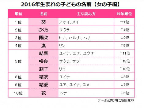 2016年子どもの名前(女の子)トップ10発表!AKB48・HKT48メンバーの名前、陽菜・咲良・結衣がランクイン!