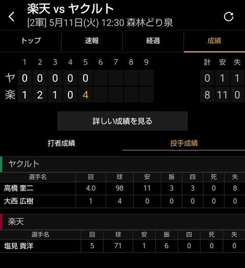 【悲報】板野友美さんの夫・ヤクルト高橋奎二投手、2軍戦で4回を11被安打8失点