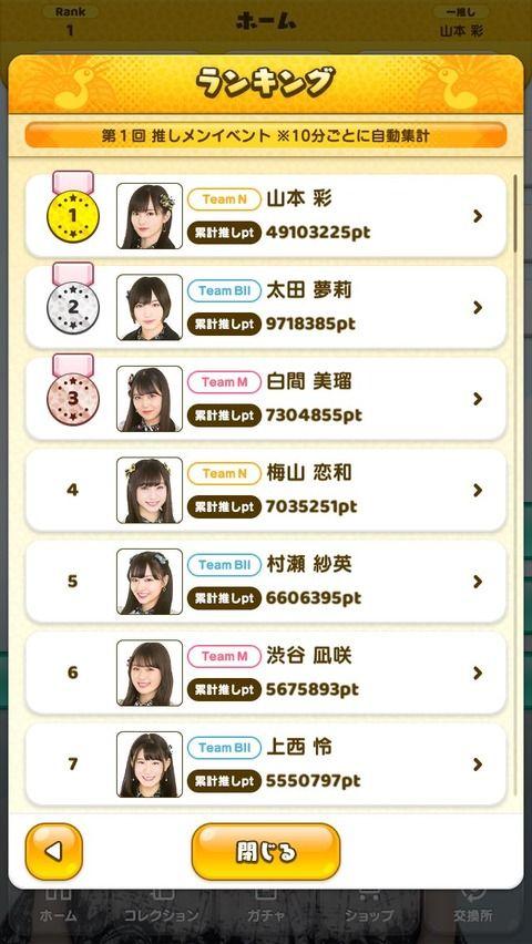 【NMB48】麻雀アプリの推しメンランキングがリアルすぎるwww【NMB48の麻雀てっぺんとったんで!】