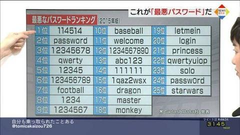 【悲報】最弱のパスワードは「114514」の画像