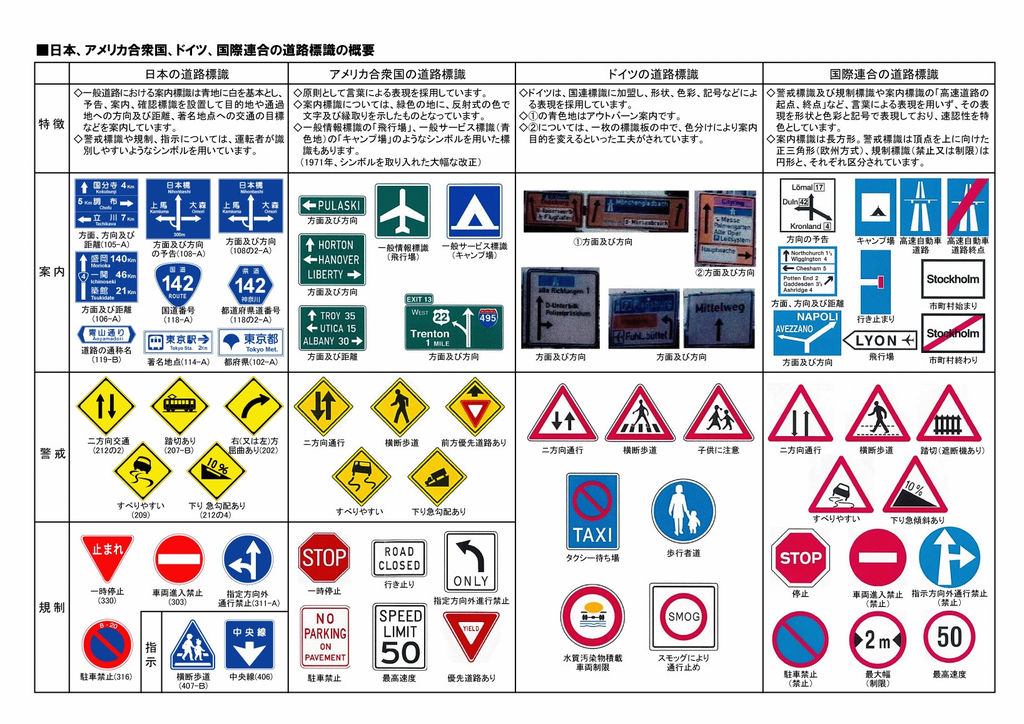 各国の交通標識まとめ : 生活 ... : 小学校 ローマ字表 : 小学校
