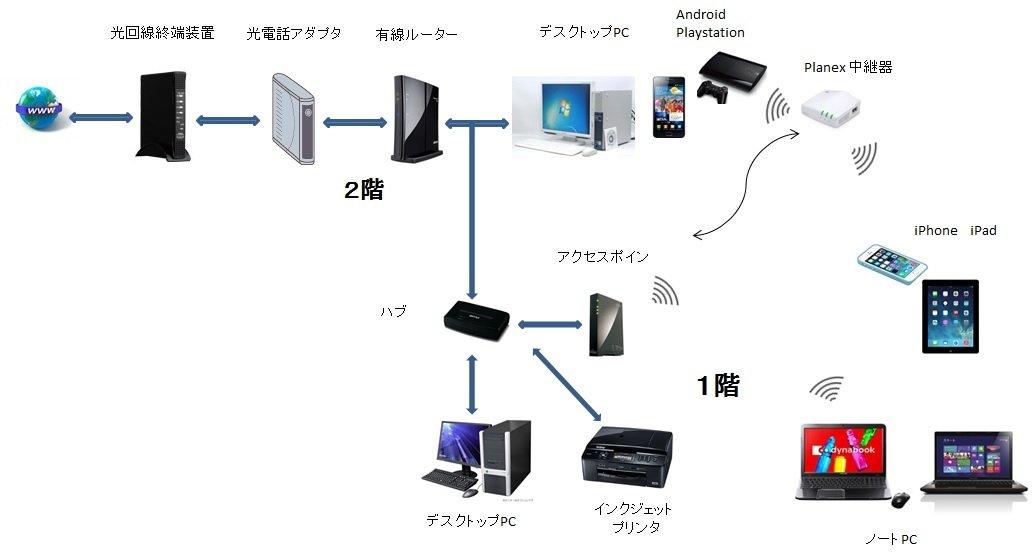無線 lan 中継 器 と は