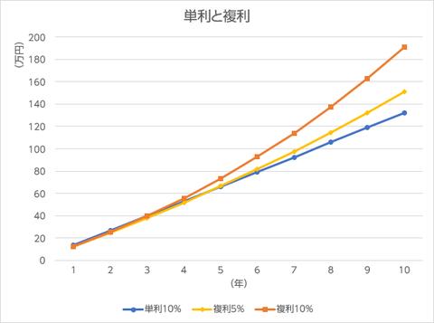単利と複利の比較グラフ