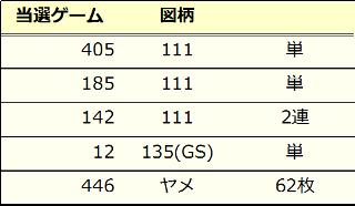 凱旋データ2