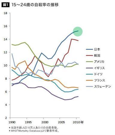 若者の自殺率、日本が世界一に
