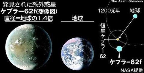 地球型惑星 銀河系に100億個存在
