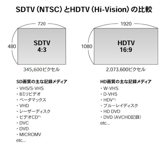 SDTV_HDTV
