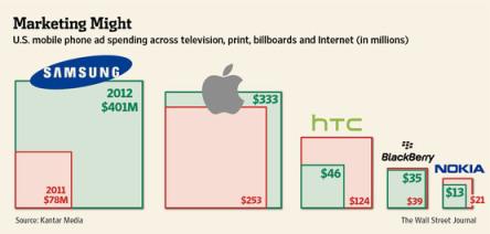 apple-vs-samsung-advertising-ad-budget-2012