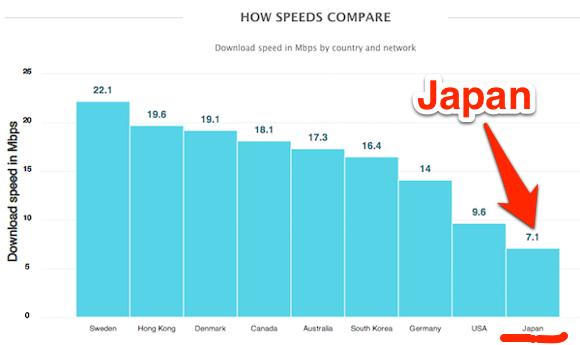 日本最下位