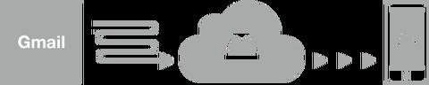 mailbox-cloud
