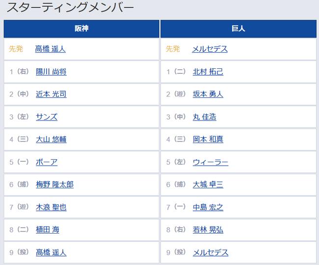 【阪神対巨人9回戦】1(右)陽川 1(二)北村