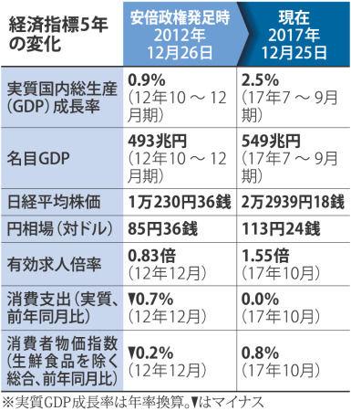 【毎日新聞】安倍政権5年、景気回復もデフレ脱却見えず