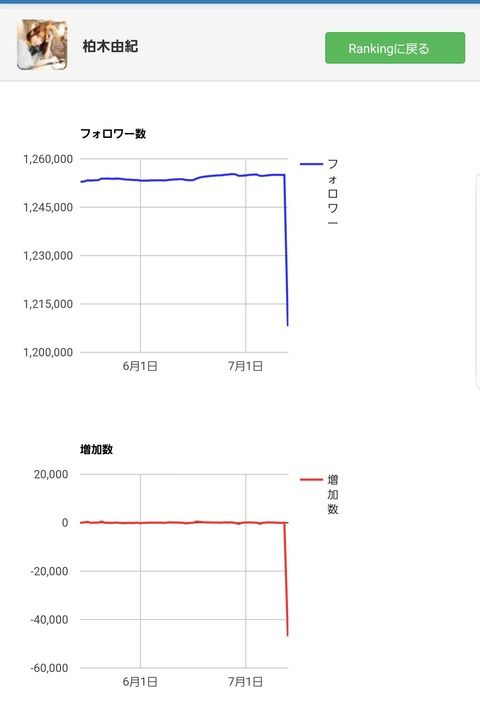 【悲報】AKB柏木由紀さん、なぜかツイッターフォロワー数が一瞬で5万人近く減ってしまう…