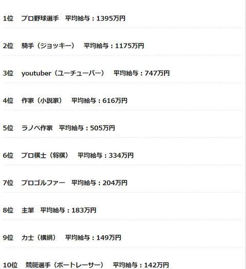 【日本の職業年収ランキング】ランキングのトップ10に凄い職業が沢山入ってるwww | パンチラ...