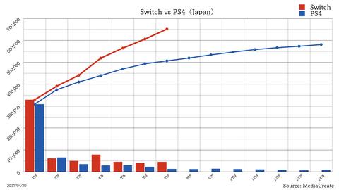 任天堂Switchの国内100万台突破が、いつになるかを予想いようぜ!
