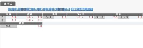 【競馬】阪神大賞典 サトノダイヤモンド→シュヴァルグランの馬単が1.6倍に