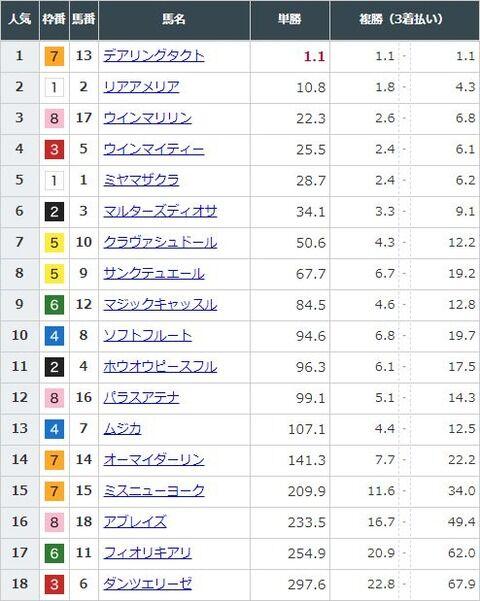【競馬】秋華賞の前日発売が終了 デアリングタクトに大口投票もあって単勝1.1倍で圧倒的1番人気に